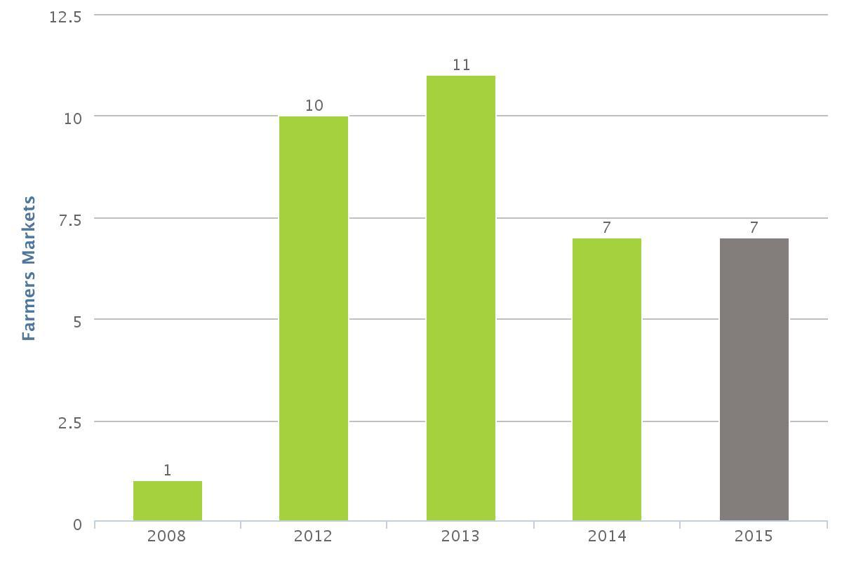 Number of farmers markets located in Salt Lake City from 2008 to 2015
