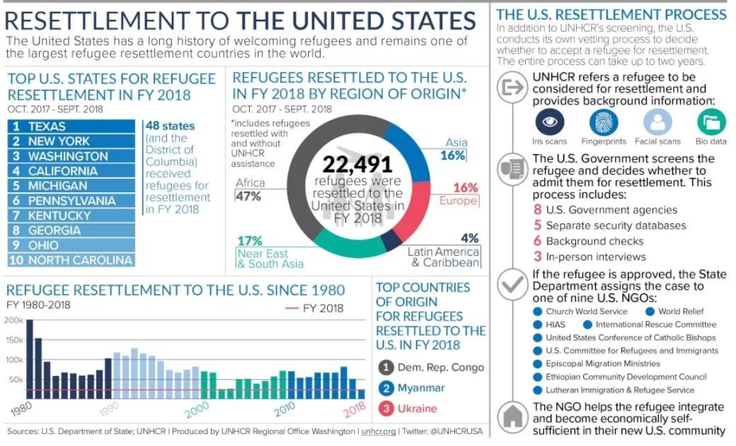 Resettlement Facts US