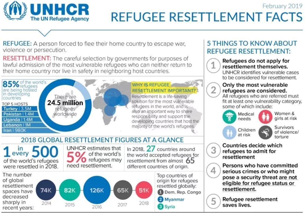 UNHCR Resettlement Facts