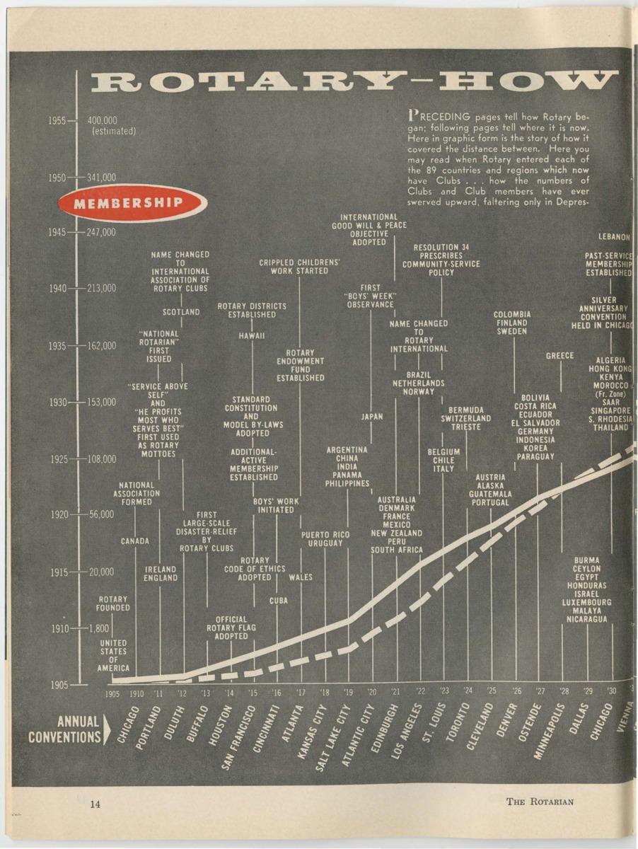 Rotary, How it Grew.pdf