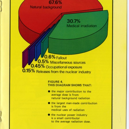 Radiation: A Fact of Life - radiation pie chart