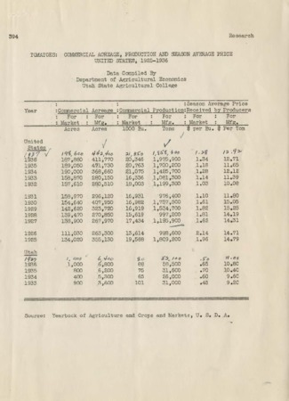 Compilation of Statistical Data on Tomatoes for Utah and Other Tomato Producing Areas